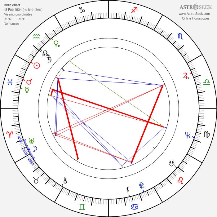 Rezo Esadze - Astrology Natal Birth Chart