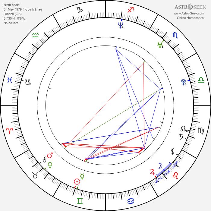 Rhoda Montemayor - Astrology Natal Birth Chart