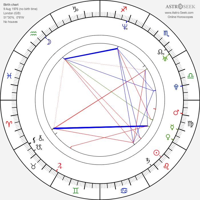Rhona Mitra - Astrology Natal Birth Chart