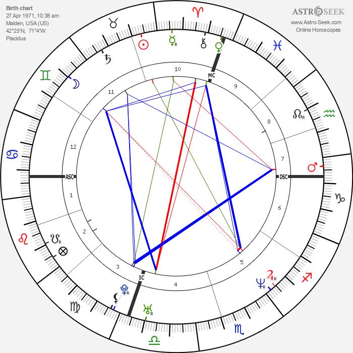 Rhonda Stuart - Astrology Natal Birth Chart