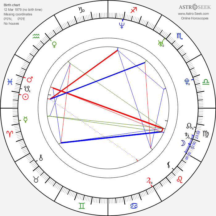 Rhys Coiro - Astrology Natal Birth Chart