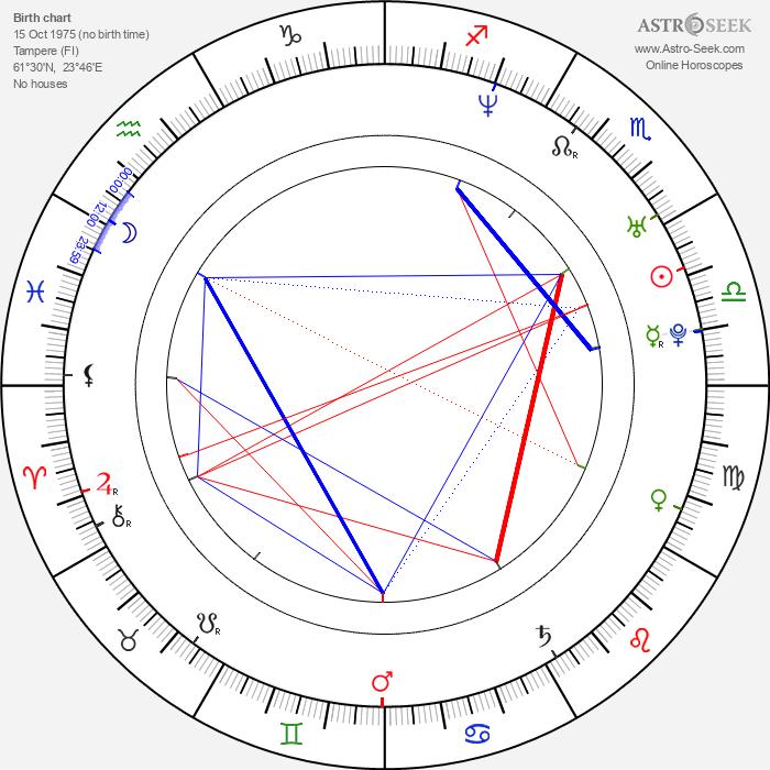 Ria Kataja - Astrology Natal Birth Chart
