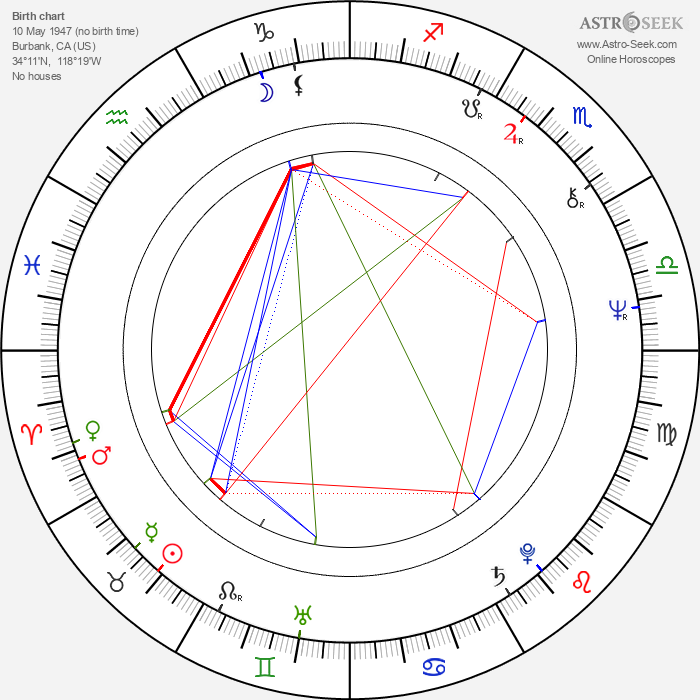 Ric de Azevedo - Astrology Natal Birth Chart