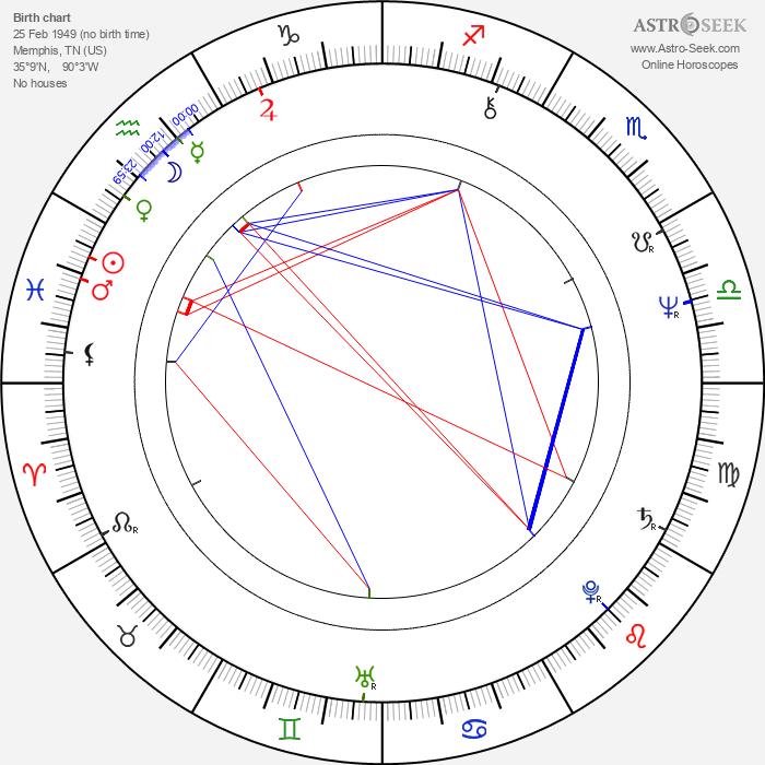 Ric Flair - Astrology Natal Birth Chart