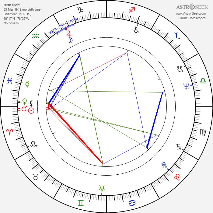 Ric Ocasek - Astrology Natal Birth Chart