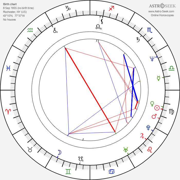 Ric Reitz - Astrology Natal Birth Chart