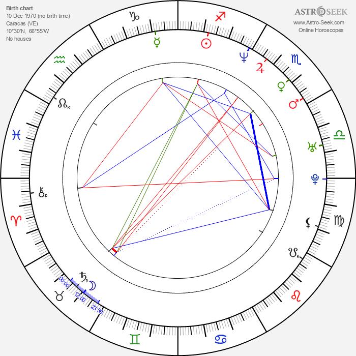 Ricardo Álamo - Astrology Natal Birth Chart