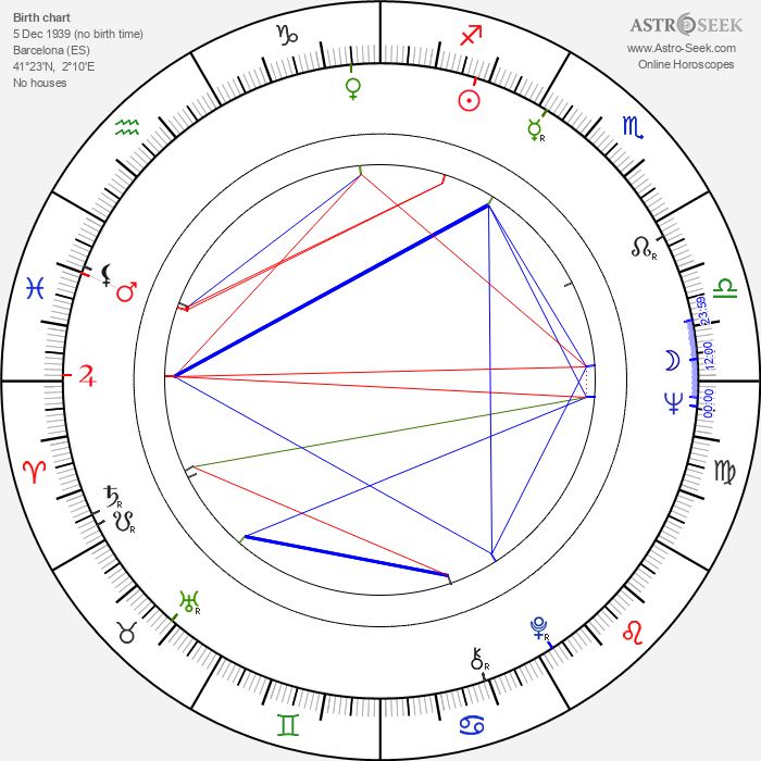 Ricardo Bofill - Astrology Natal Birth Chart