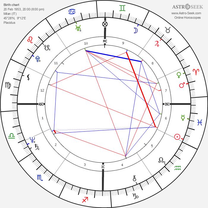 Ricardo Chailly - Astrology Natal Birth Chart