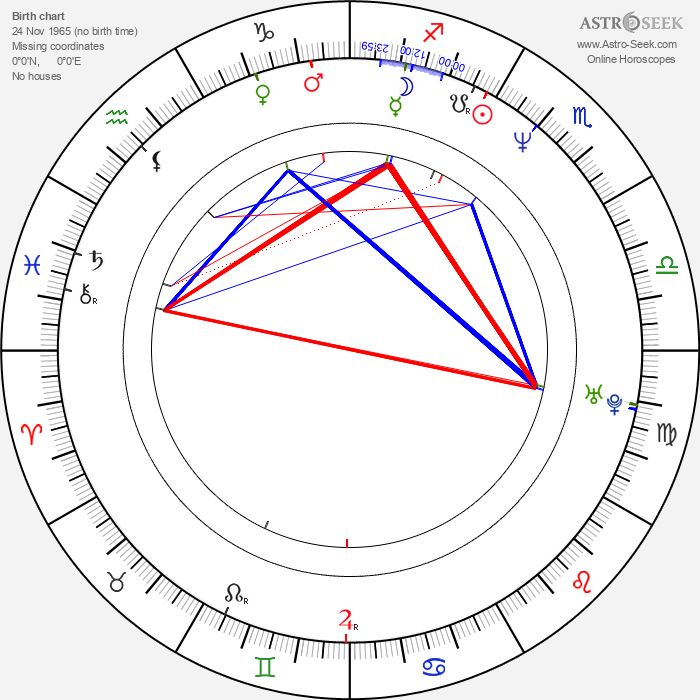 Ricardo Chávez - Astrology Natal Birth Chart