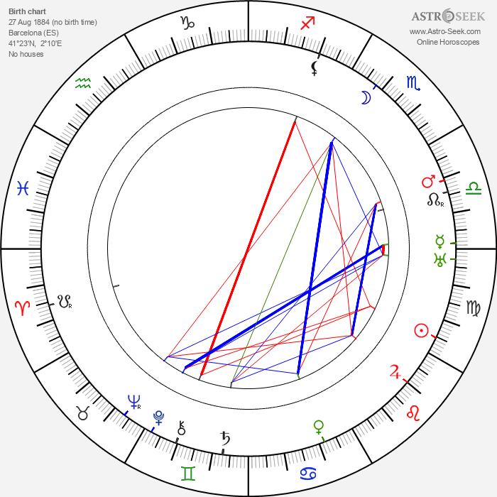 Ricardo de Baños - Astrology Natal Birth Chart