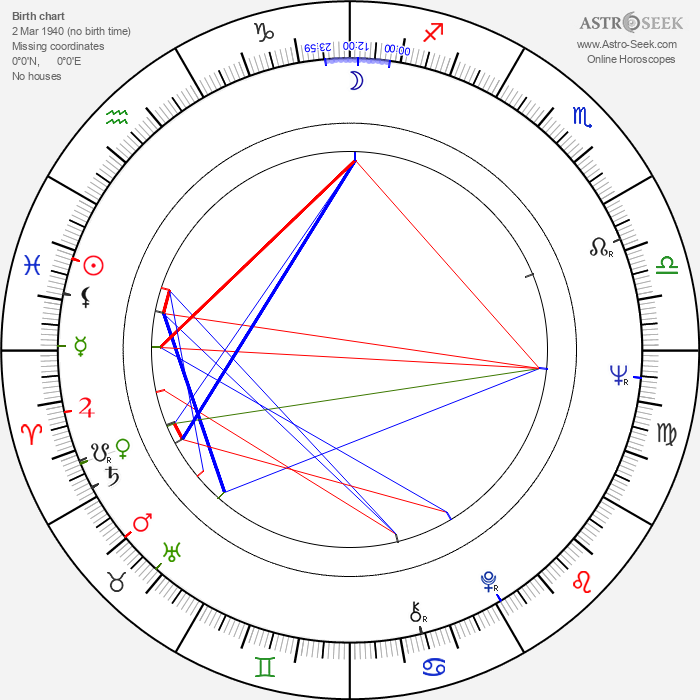 Ricardo Palacios - Astrology Natal Birth Chart