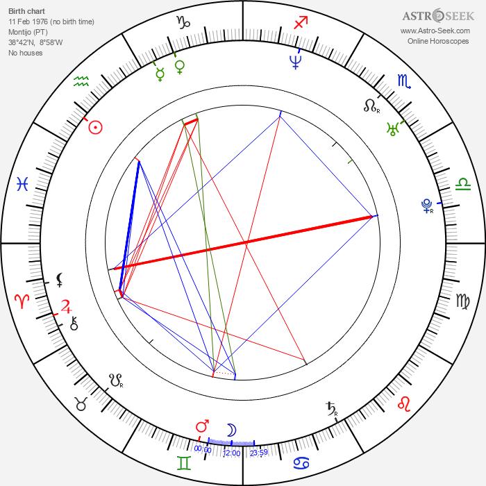 Ricardo Pereira - Astrology Natal Birth Chart