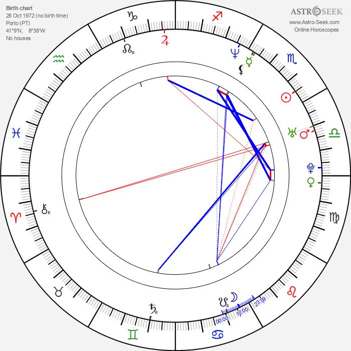 Ricardo Trêpa - Astrology Natal Birth Chart