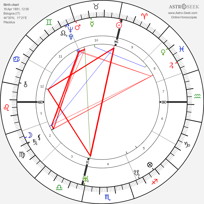 Riccardo Bacchelli - Astrology Natal Birth Chart