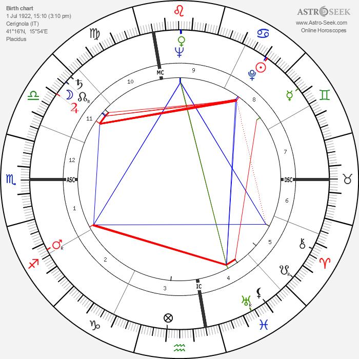 Riccardo Carapellese - Astrology Natal Birth Chart