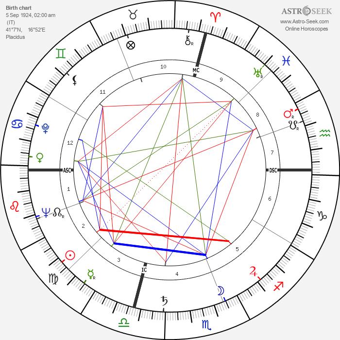 Riccardo Cucciolla - Astrology Natal Birth Chart