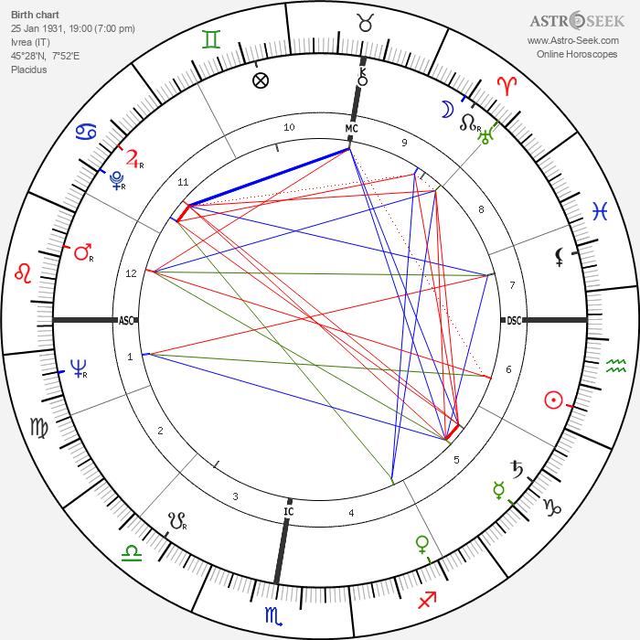 Riccardo Filippi - Astrology Natal Birth Chart