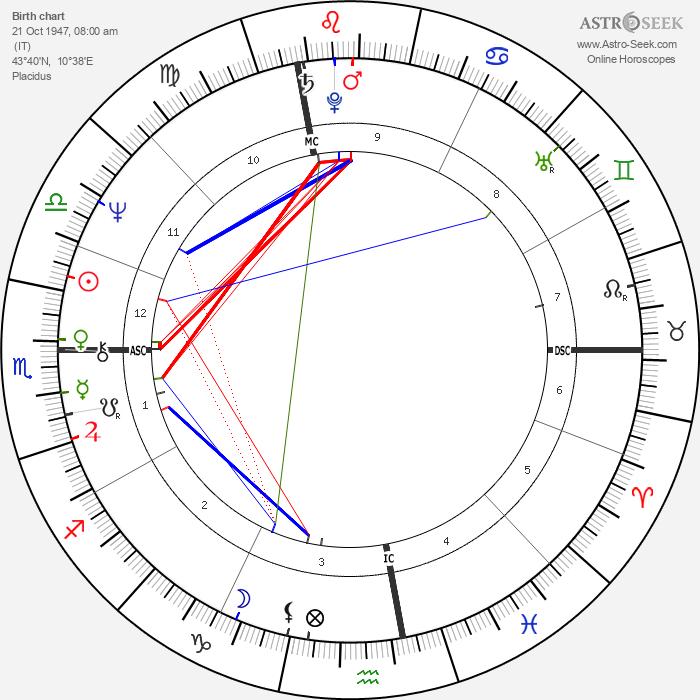 Riccardo Fogli - Astrology Natal Birth Chart