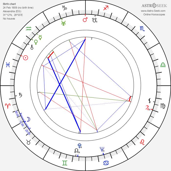 Riccardo Freda - Astrology Natal Birth Chart