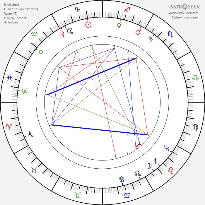 Riccardo Garrone - Astrology Natal Birth Chart