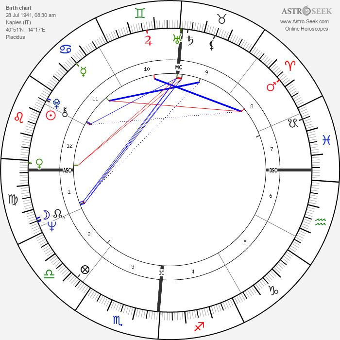 Riccardo Muti - Astrology Natal Birth Chart