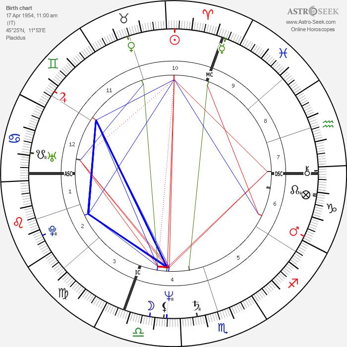 Riccardo Patrese - Astrology Natal Birth Chart