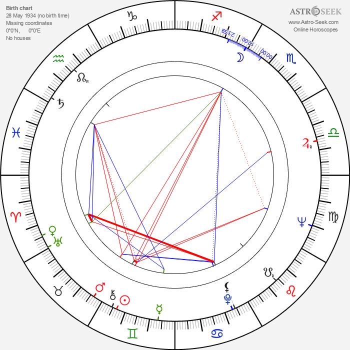 Riccardo Pizzuti - Astrology Natal Birth Chart