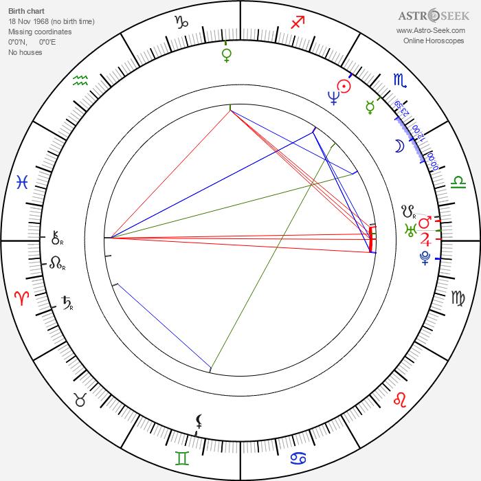 Rich Fulcher - Astrology Natal Birth Chart