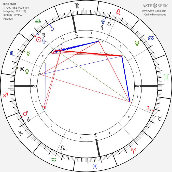 Rich Klein - Astrology Natal Birth Chart