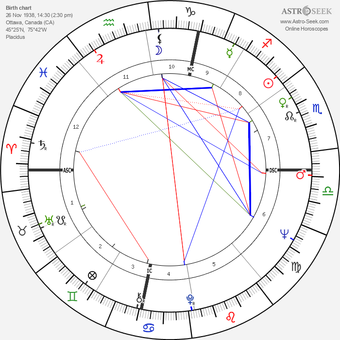 Rich Little - Astrology Natal Birth Chart