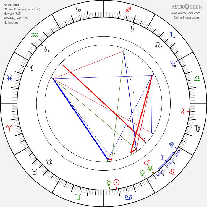 Rich Vos - Astrology Natal Birth Chart