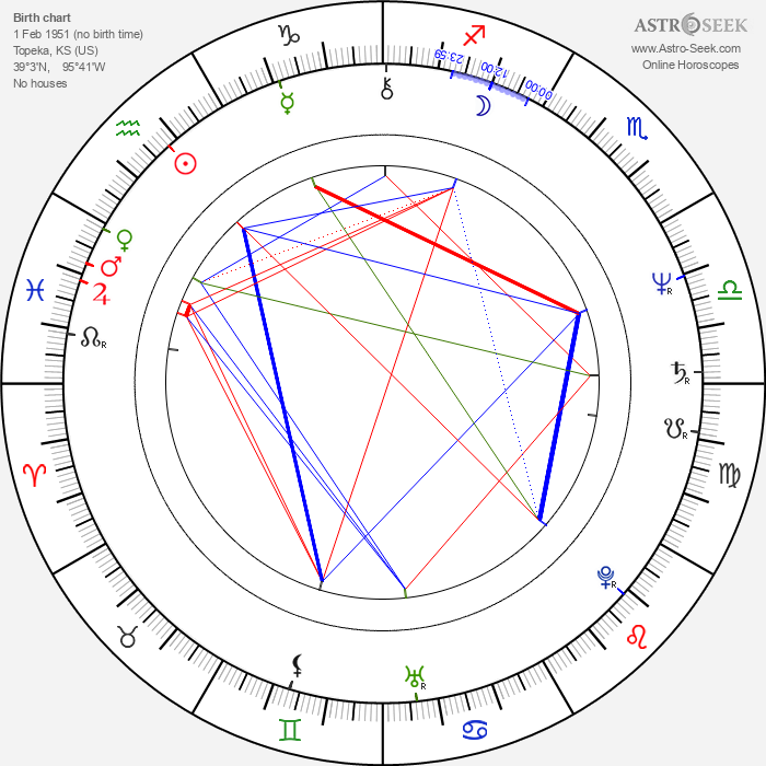 Rich Williams - Astrology Natal Birth Chart