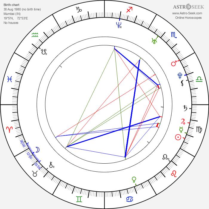 Richa Pallod - Astrology Natal Birth Chart