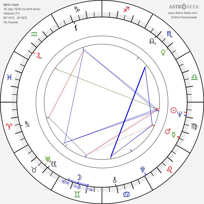 Richard Ahlqvist - Astrology Natal Birth Chart