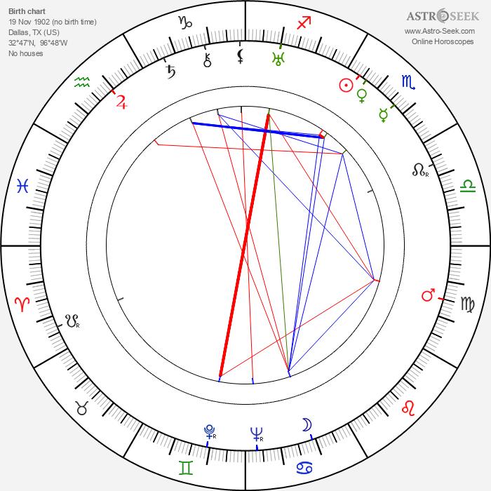 Richard Alexander - Astrology Natal Birth Chart
