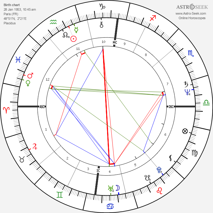Richard Anconina - Astrology Natal Birth Chart