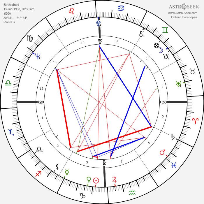 Richard Anthony - Astrology Natal Birth Chart