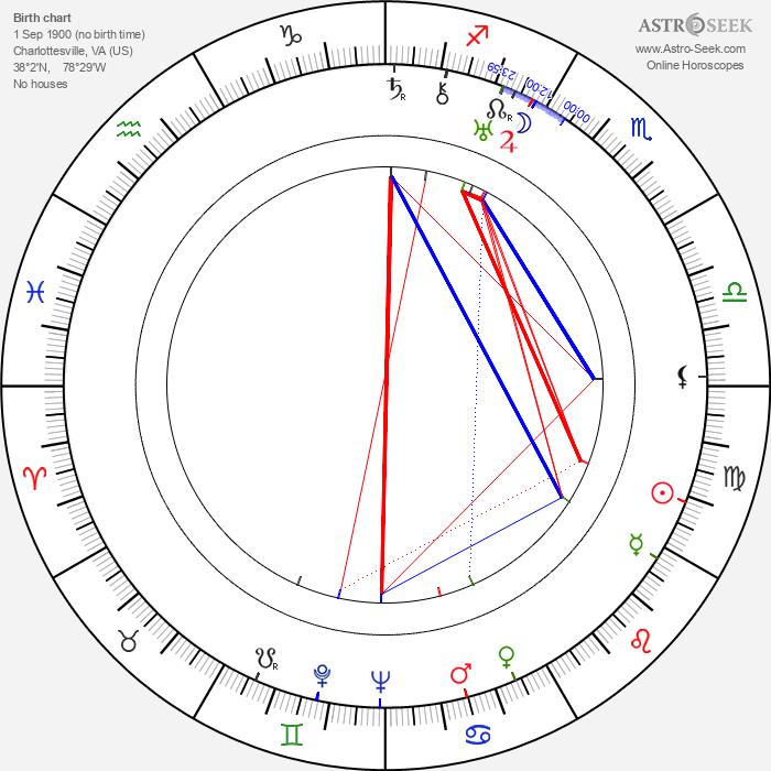 Richard Arlen - Astrology Natal Birth Chart