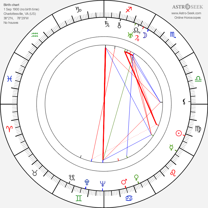 Richard Arlen - Astrology Natal Birth Chart