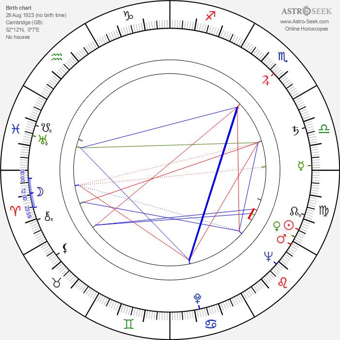 Richard Attenborough - Astrology Natal Birth Chart