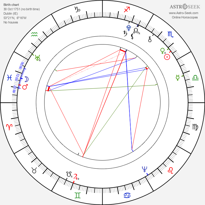 Richard B. Sheridan - Astrology Natal Birth Chart