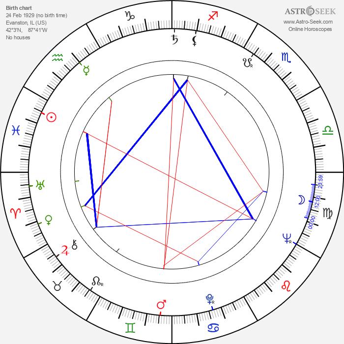 Richard B. Shull - Astrology Natal Birth Chart