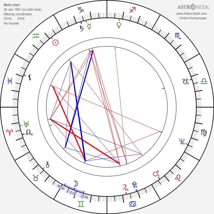 Richard Bakalyan - Astrology Natal Birth Chart