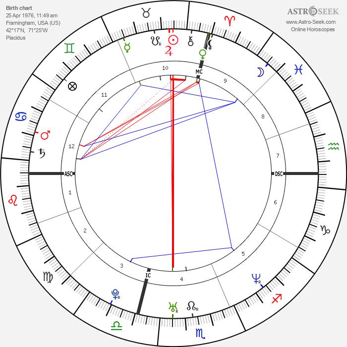 Richard Baldwin - Astrology Natal Birth Chart