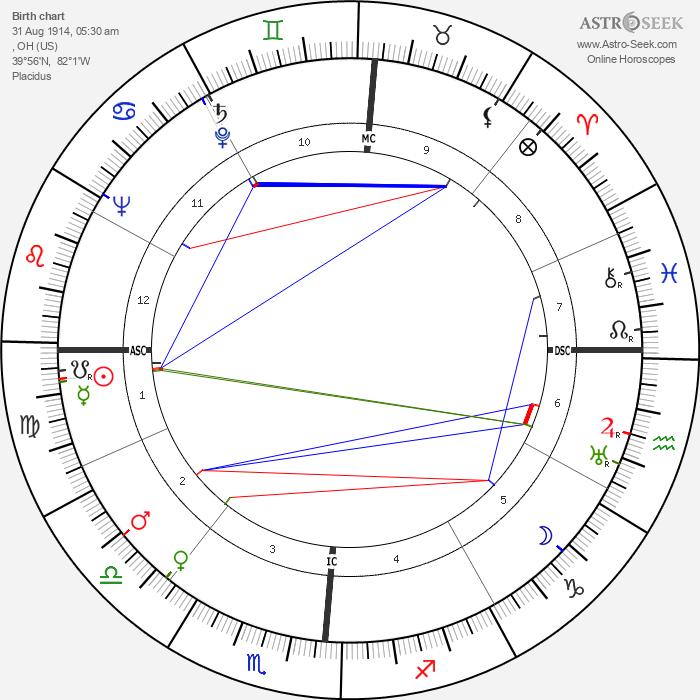 Richard Basehart - Astrology Natal Birth Chart