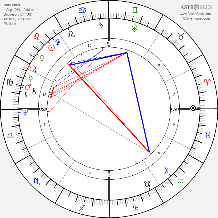 Richard Belzer - Astrology Natal Birth Chart