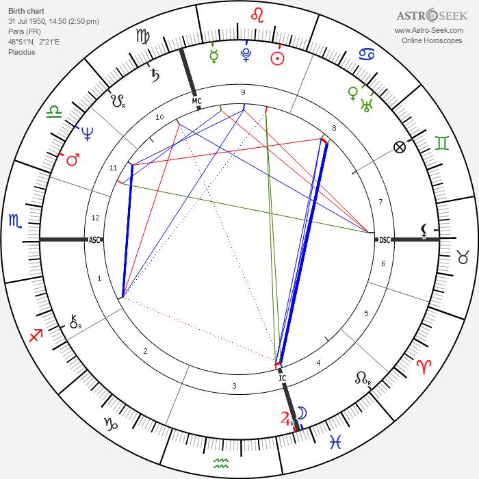 Richard Berry - Astrology Natal Birth Chart