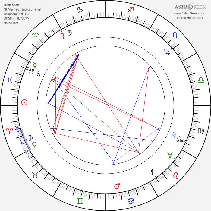 Richard Biggs - Astrology Natal Birth Chart