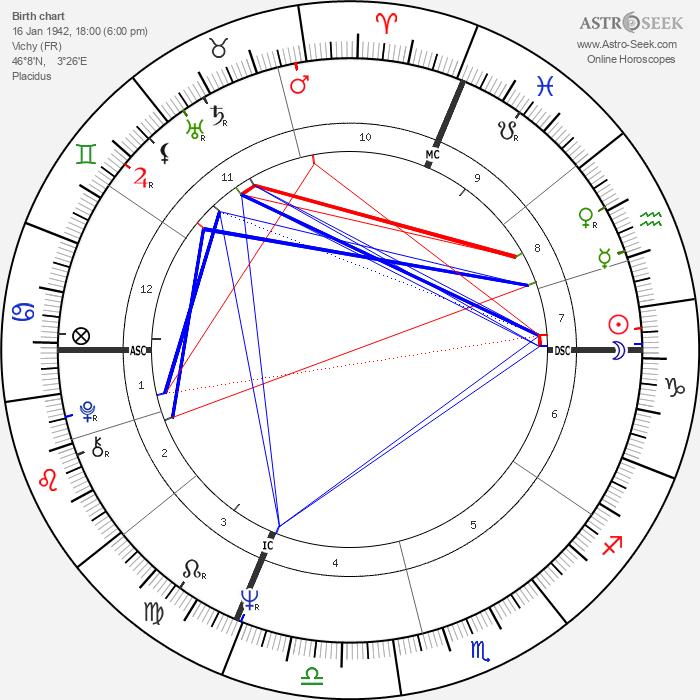 Richard Bohringer - Astrology Natal Birth Chart